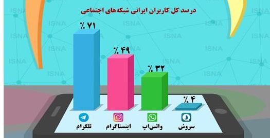 میزان استفاده جوانان از شبکه های اجتماعی