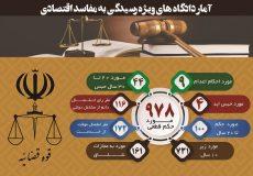 آمار دادگاه های ویژه رسیدگی به مفاسد اقتصادی