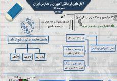 آمارهایی از دانشآموزان و مدارس در ایران