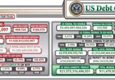 بدهی عمومی آمریکا از مرز ۲۳ تریلیون دلار گذشت