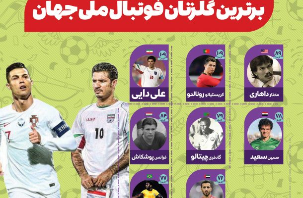 برترین گلزنان فوتبال ملی جهان