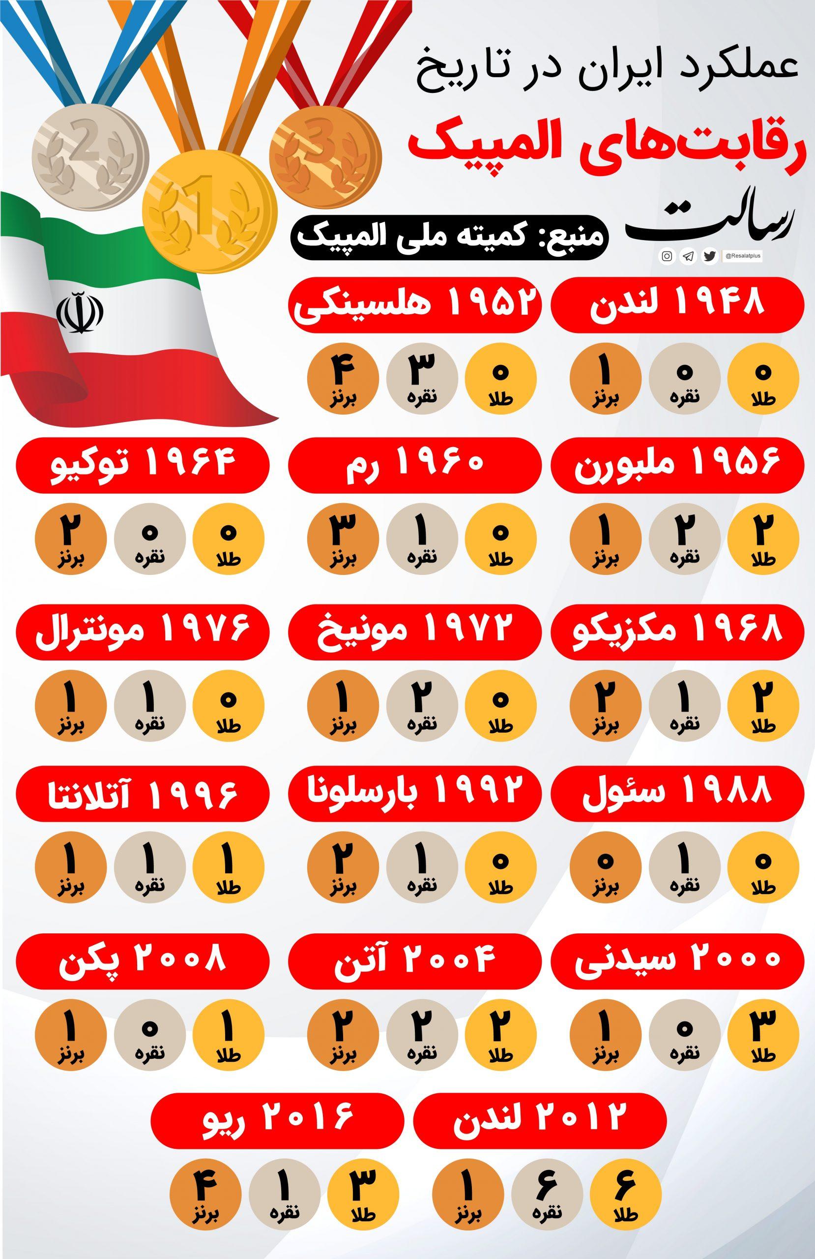عملکرد ایران در تاریخ رقابتهای المپیک+ اینفوگرافی