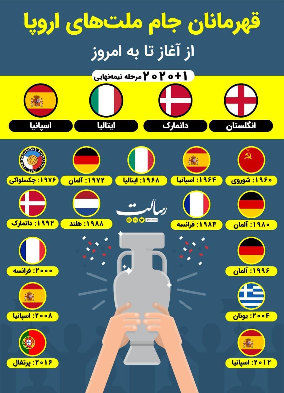 قهرمانان جام ملت های اروپا از آغاز تاکنون